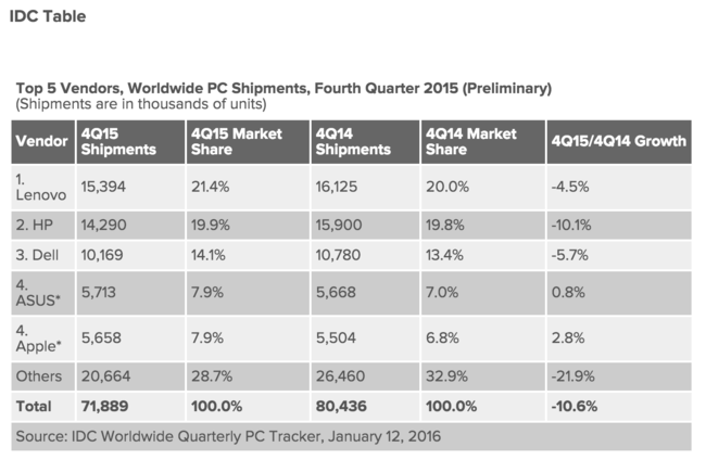 The PC market continued its free fall in 2015