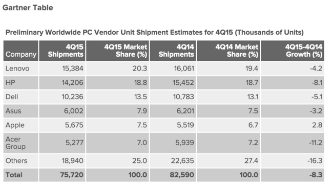 The PC market continued its free fall in 20152